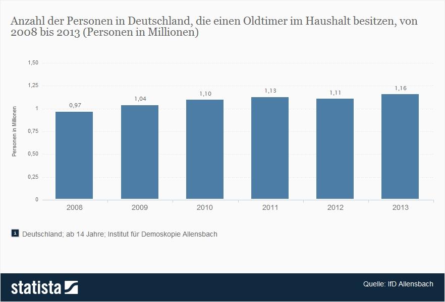Immer mehr Oldtimer-Besitzer Deutschland