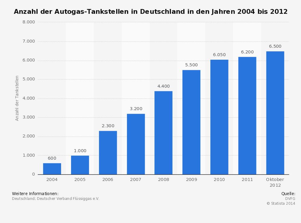 Autogastankstellen in Deutschland