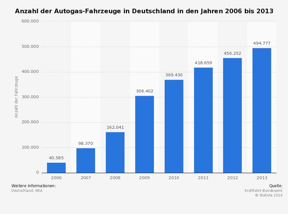 Anzahl der Autogasfahrzeuge in Deutschland